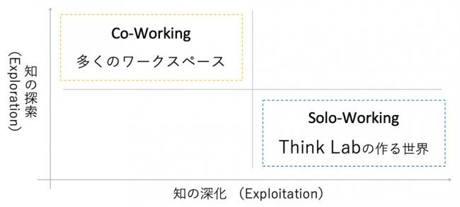 Think Lab汐留